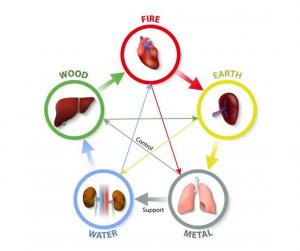 5 elem: tűz, föld, fém, víz, fa